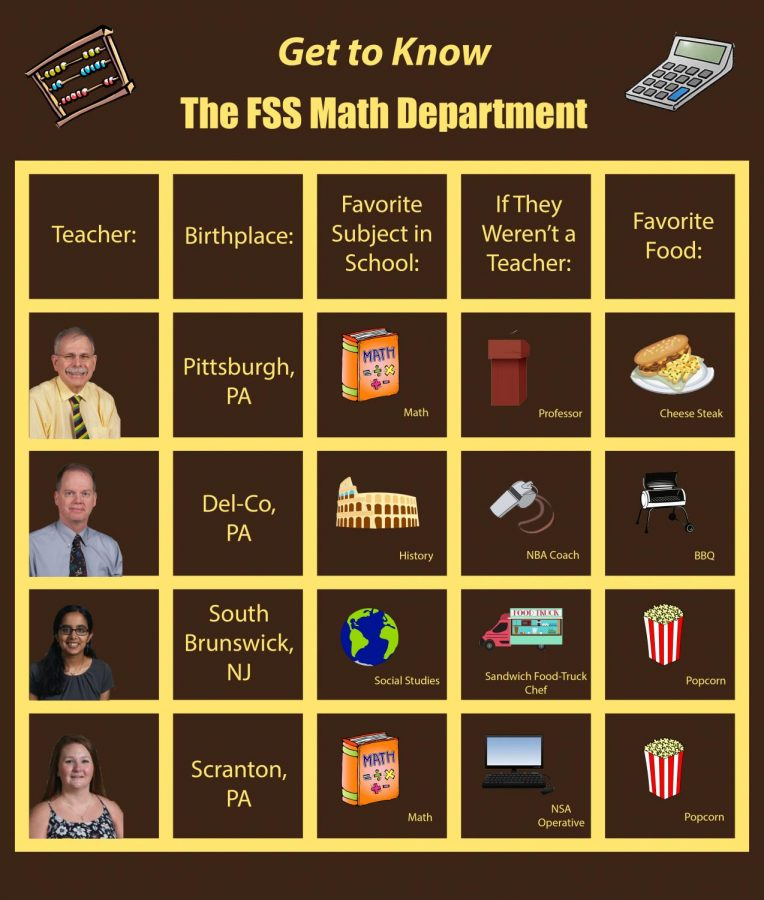 How Well Do You Know The Math Department?