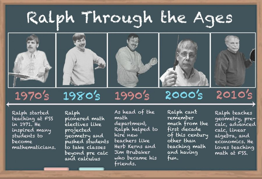 Ralph Recounts Important Math Memories