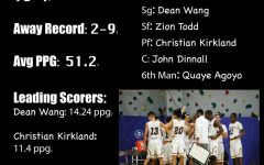 Boys Basketball Scrimmages vs. String Theory Yield Mixed Results