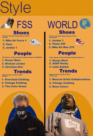 FSS Style: How Does it Compare?