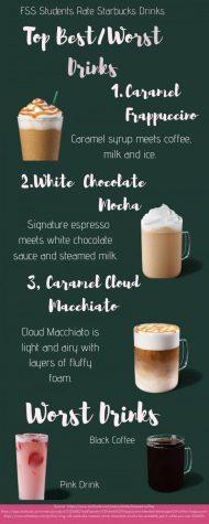 Students Rate Starbucks Drinks