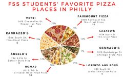 FSS Students on Best Pizza in Philly