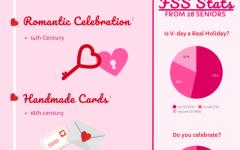 Infographic: Valentine's Day
