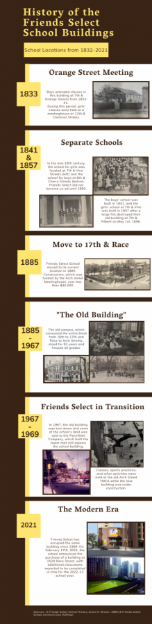 History of the Friends Select School Buildings: 1832-2021
